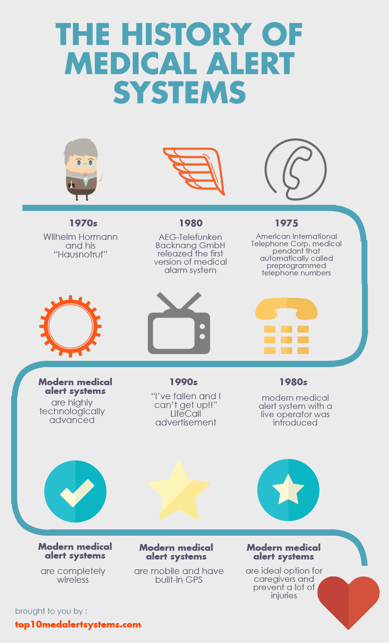 The history of medical alert systems infographic medical alert medical alert systems history mozeypictures