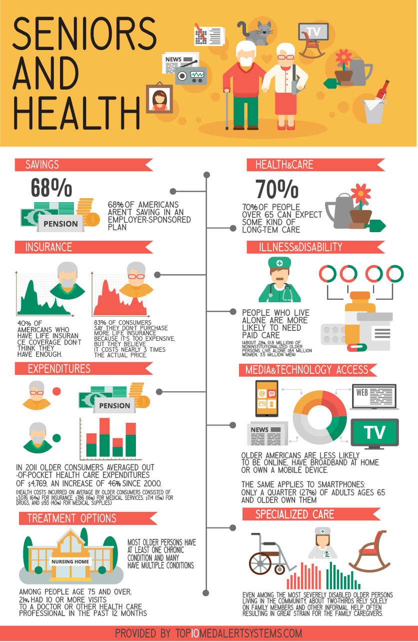 Seniors And Health Infographic Medical Alert Systems Reviews