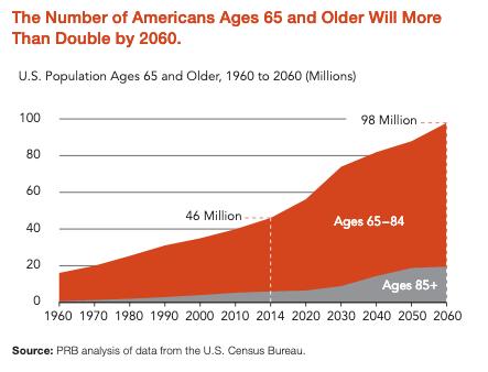 aging 65 increasing